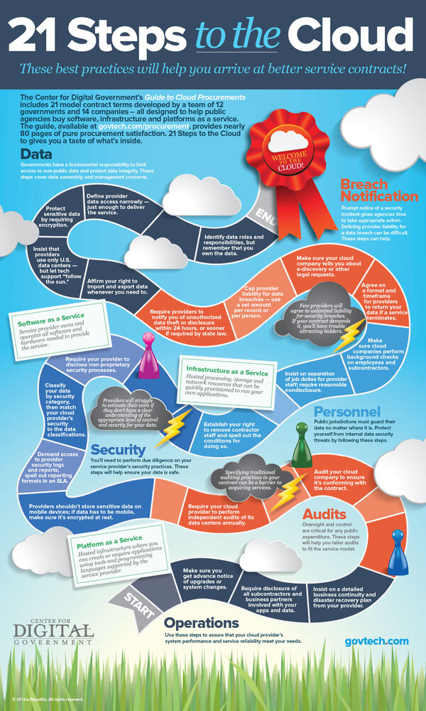 21 Steps to the Cloud infographic