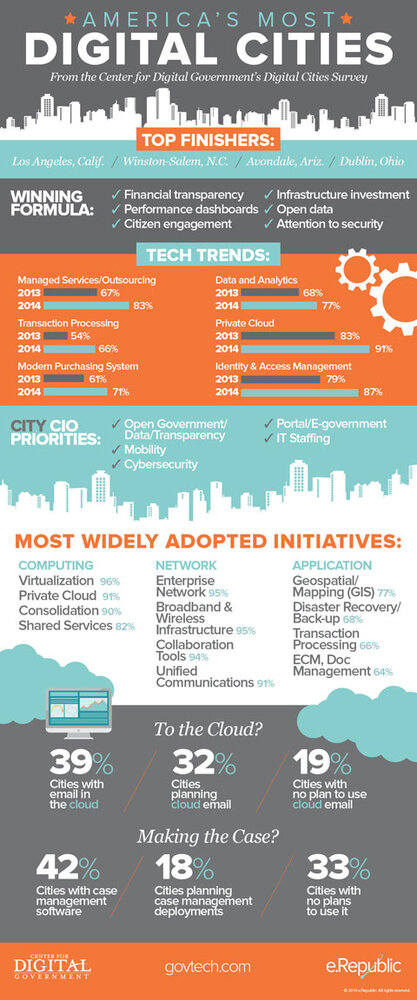Digital Cities 2014 infographic