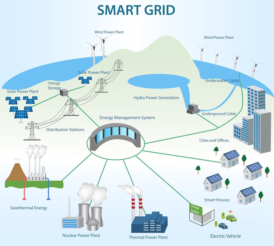 How secure is our smart grid pooptronica Choice Image